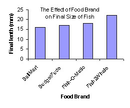 Beyond the scatterplot for Food bar graph